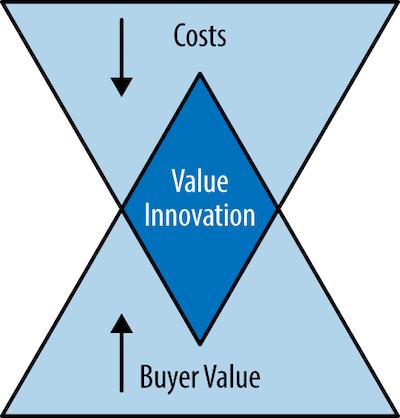 Value Innovation diagram from Blue Ocean Strategy
